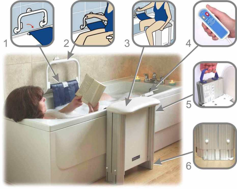Wheelchair Assistance | Unblocking lift and turn bath